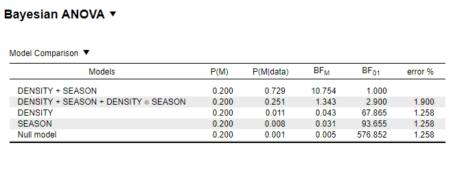 bayesian anova table.PNG