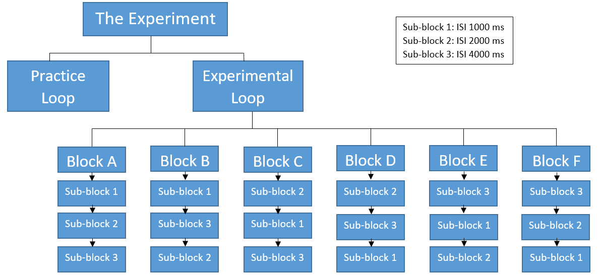 Experiment Structure.PNG